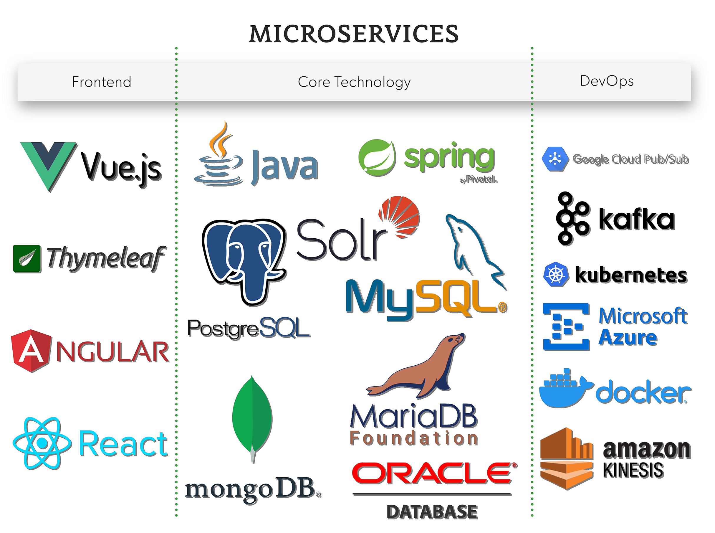 Microservices Tech Stack
