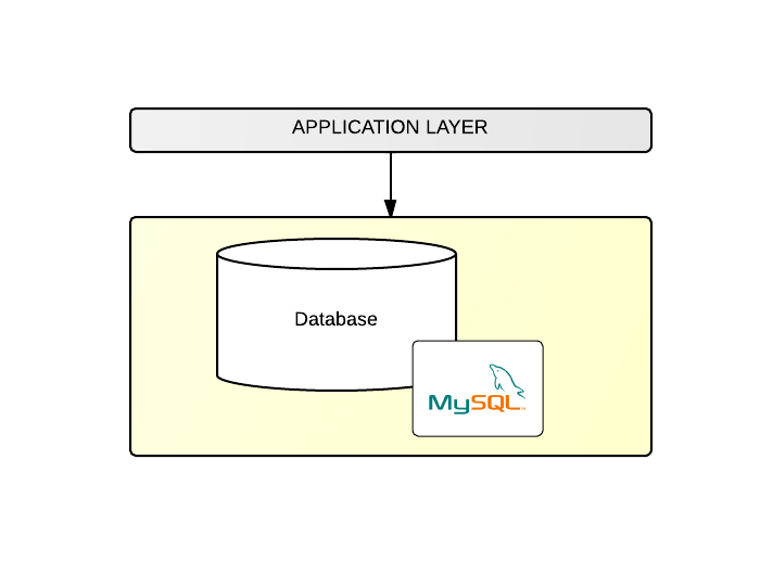 BLC DB Layer