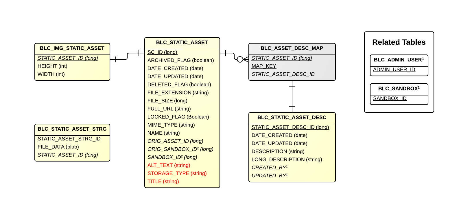 CMS Static Asset Detail
